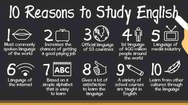 Tiếng Anh và mức độ quan trọng đối với cuộc sống của học sinh, sinh viên Việt Nam.